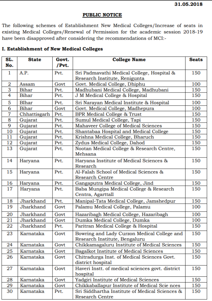Mai college list
