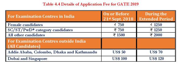 gate fee