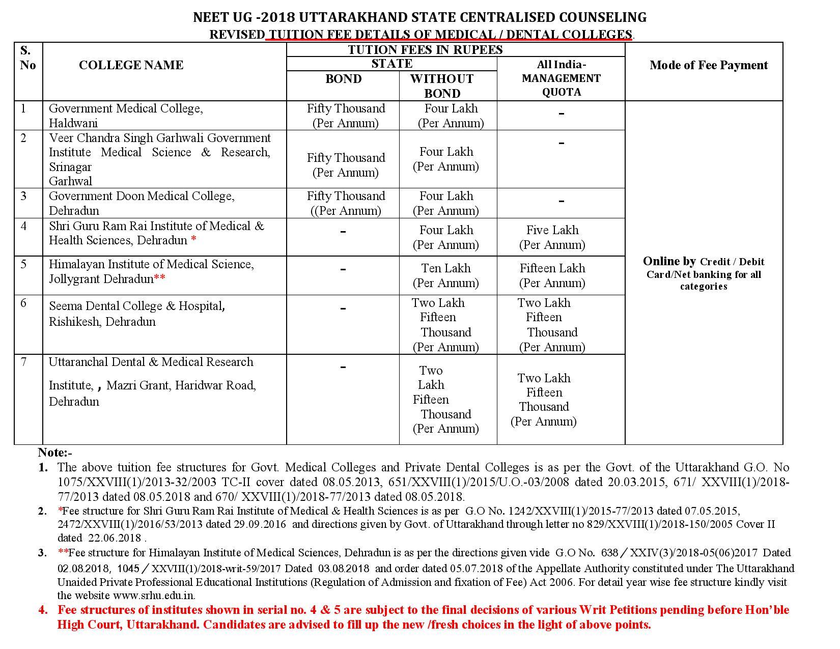 Uttarakhand mbbs bds fee