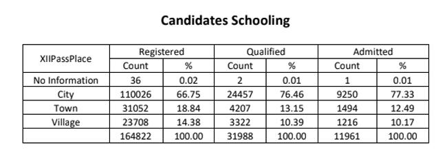 iit-admission-schooling