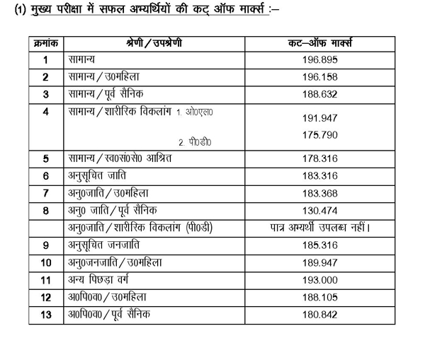 uttarakhand lower pcs cutoff