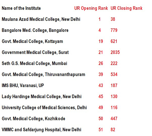 neet mbbs admission rank 2018