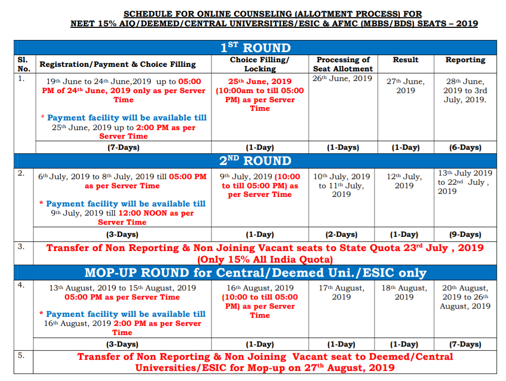 Neet counseling dates 2019