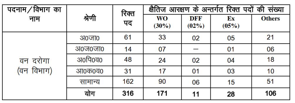 Uttarakhand van daroga vacancy