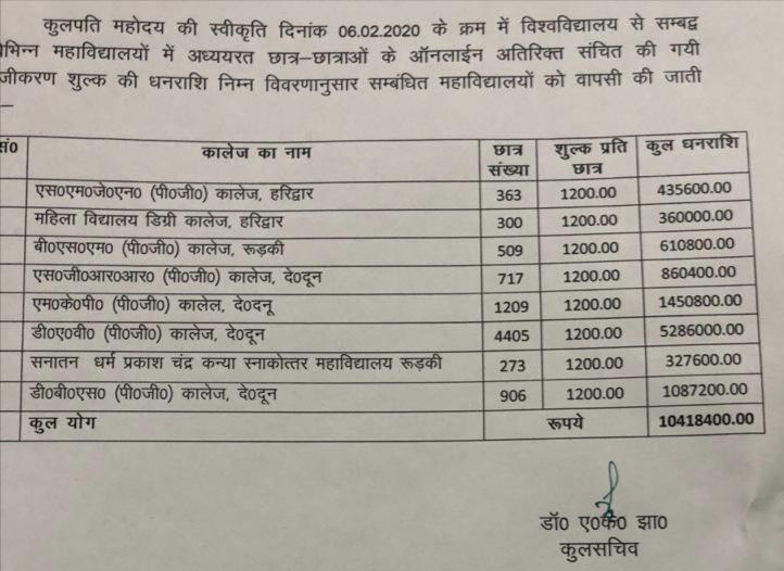 Garhwal university fee