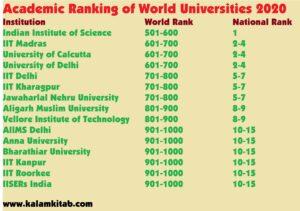 Indian university ranking