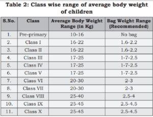 School bag weight india