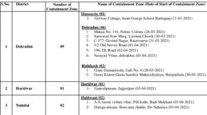 Corona, dehradun, covid case in dehradun, corona case in uttarakhand, dehradun containment zone