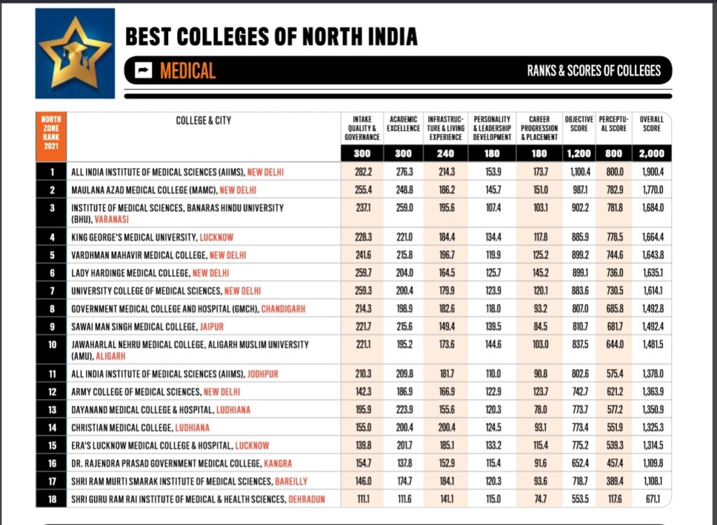 India today survey