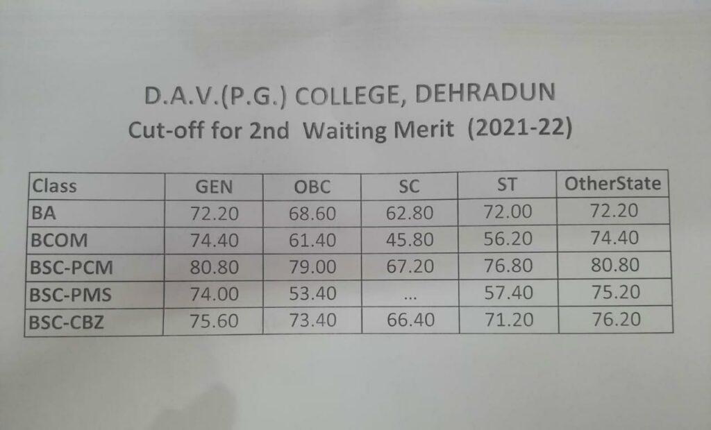 Dav college merit list